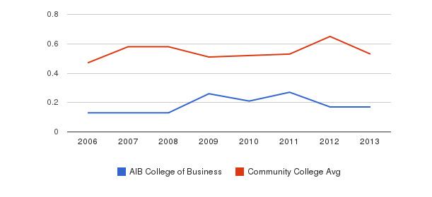 AIB College of Business Diversity Score&nbsp(2006-2013)