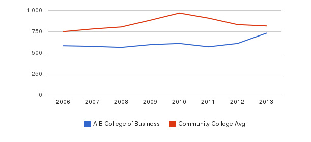 AIB College of Business Full-Time Students&nbsp(2006-2013)