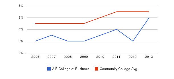 AIB College of Business Hispanic&nbsp(2006-2013)