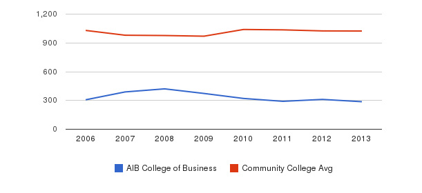AIB College of Business Part-Time Students&nbsp(2006-2013)