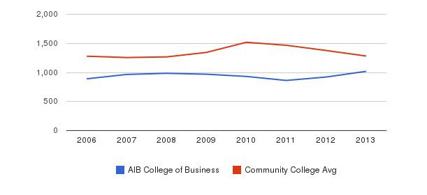 AIB College of Business Total Enrollment&nbsp(2006-2013)