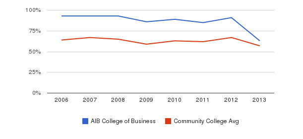 AIB College of Business White&nbsp(2006-2013)