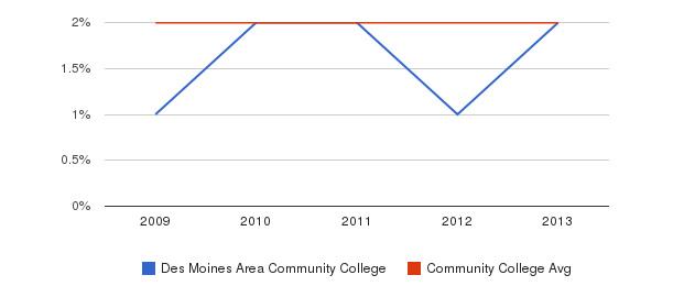 Des Moines Area Community College More&nbsp(2009-2013)