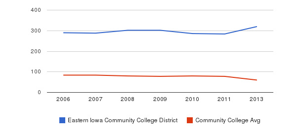 Eastern Iowa Community College District Total Faculty&nbsp(2006-2013)