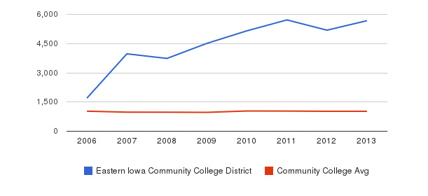 Eastern Iowa Community College District Part-Time Students&nbsp(2006-2013)
