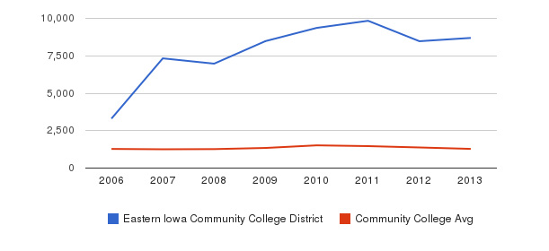 Eastern Iowa Community College District Total Enrollment&nbsp(2006-2013)