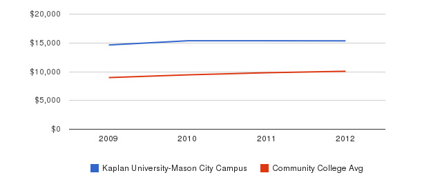 Kaplan University-Mason City Campus Out-State Tuition Fees&nbsp(2009-2012)