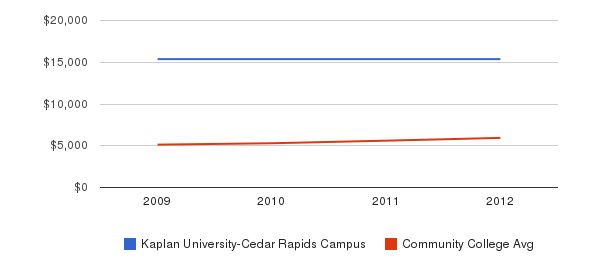 Kaplan University-Cedar Rapids Campus In-State Tuition Fees&nbsp(2009-2012)