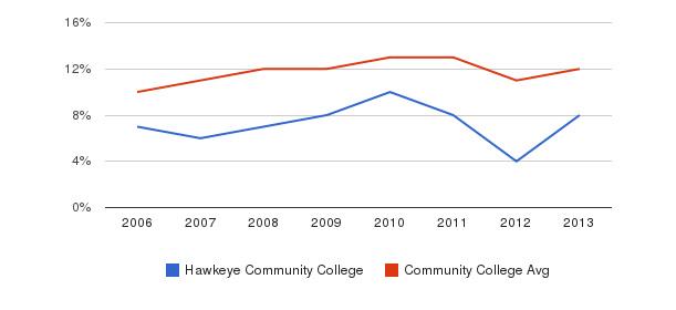 Hawkeye Community College Black&nbsp(2006-2013)