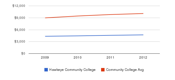 Hawkeye Community College Out-State Tuition Fees&nbsp(2009-2012)
