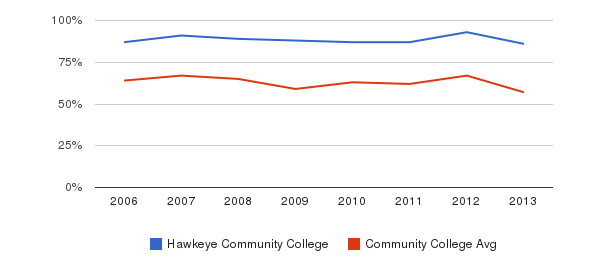 Hawkeye Community College White&nbsp(2006-2013)