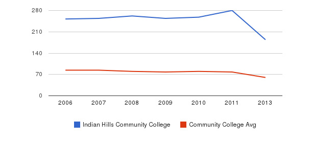 Indian Hills Community College Total Faculty&nbsp(2006-2013)
