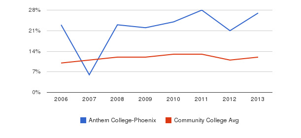 Anthem College-Phoenix Black&nbsp(2006-2013)