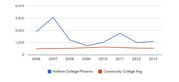 Anthem College-Phoenix Full-Time Students&nbsp(2006-2013)