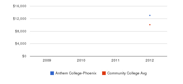 Anthem College-Phoenix Out-State Tuition Fees&nbsp(2009-2012)