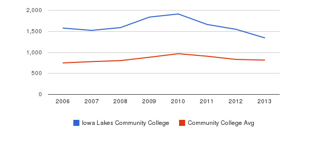 Iowa Lakes Community College Full-Time Students&nbsp(2006-2013)