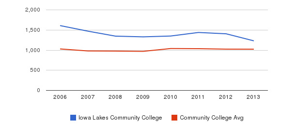 Iowa Lakes Community College Part-Time Students&nbsp(2006-2013)