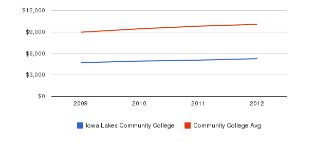 Iowa Lakes Community College Out-State Tuition Fees&nbsp(2009-2012)