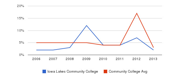 Iowa Lakes Community College Unknown&nbsp(2006-2013)