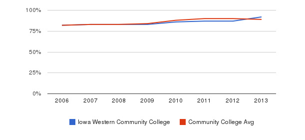 Iowa Western Community College % Students Receiving Some Financial Aid&nbsp(2006-2013)