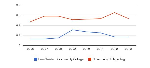 Iowa Western Community College Diversity Score&nbsp(2006-2013)