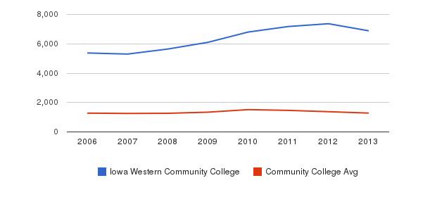 Iowa Western Community College Total Enrollment&nbsp(2006-2013)