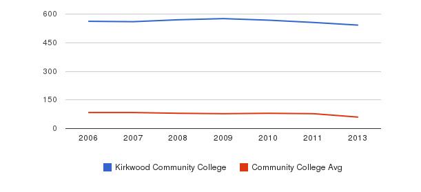 Kirkwood Community College Total Faculty&nbsp(2006-2013)
