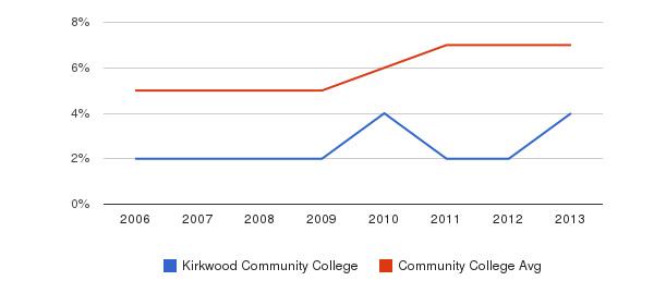 Kirkwood Community College Hispanic&nbsp(2006-2013)