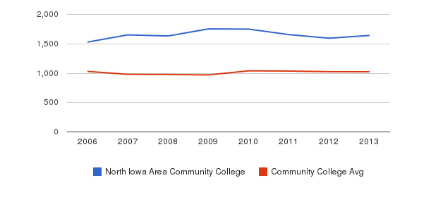 North Iowa Area Community College Part-Time Students&nbsp(2006-2013)