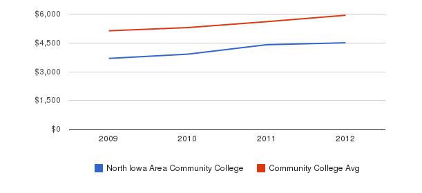 North Iowa Area Community College In-State Tuition Fees&nbsp(2009-2012)