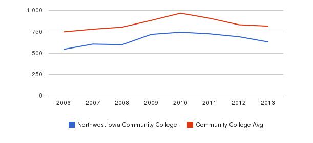 Northwest Iowa Community College Full-Time Students&nbsp(2006-2013)
