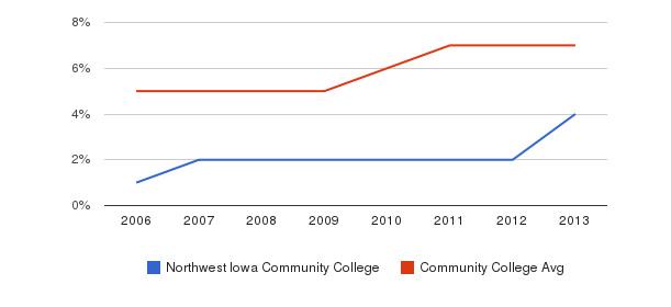 Northwest Iowa Community College Hispanic&nbsp(2006-2013)