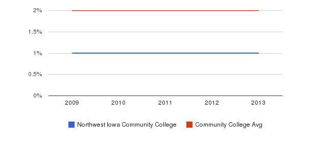 Northwest Iowa Community College More&nbsp(2009-2013)