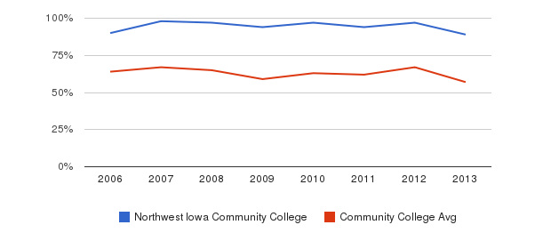 Northwest Iowa Community College White&nbsp(2006-2013)