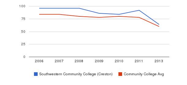 Southwestern Community College (Creston) Total Faculty&nbsp(2006-2013)