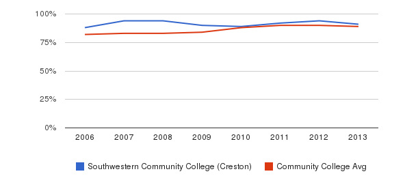 Southwestern Community College (Creston) % Students Receiving Some Financial Aid&nbsp(2006-2013)