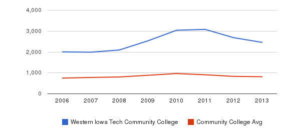 Western Iowa Tech Community College Full-Time Students&nbsp(2006-2013)