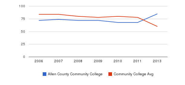 Allen County Community College Total Faculty&nbsp(2006-2013)