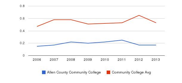 Allen County Community College Diversity Score&nbsp(2006-2013)