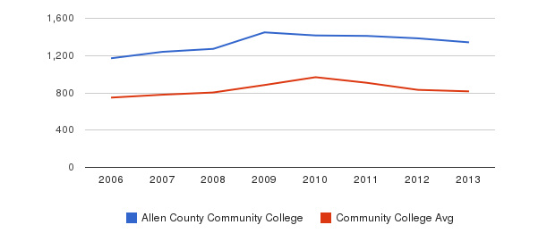Allen County Community College Full-Time Students&nbsp(2006-2013)