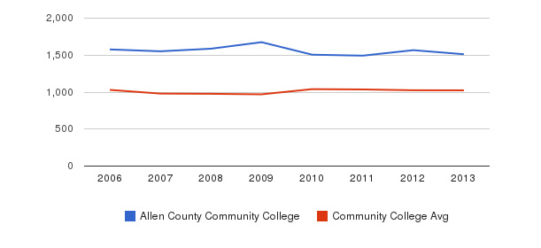 Allen County Community College Part-Time Students&nbsp(2006-2013)