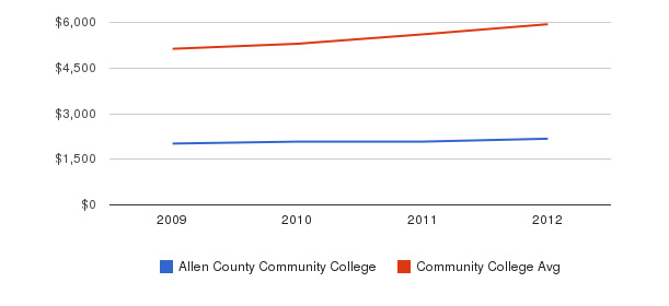 Allen County Community College In-State Tuition Fees&nbsp(2009-2012)