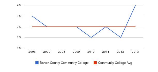 Barton County Community College Asian&nbsp(2006-2013)