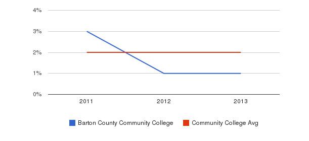 Barton County Community College More&nbsp(2011-2013)