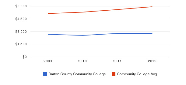 Barton County Community College In-State Tuition Fees&nbsp(2009-2012)