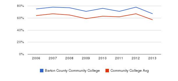 Barton County Community College White&nbsp(2006-2013)