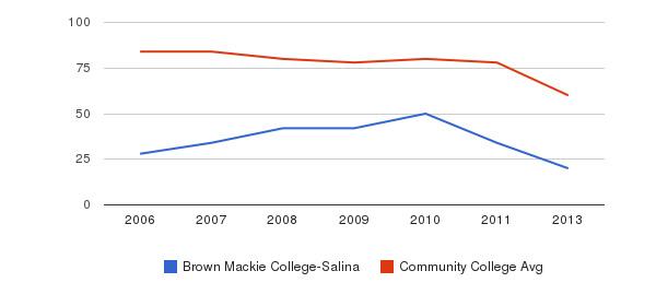 Brown Mackie College-Salina Total Faculty&nbsp(2006-2013)