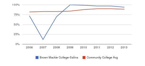 Brown Mackie College-Salina % Students Receiving Some Financial Aid&nbsp(2006-2013)