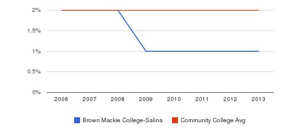 Brown Mackie College-Salina Asian&nbsp(2006-2013)