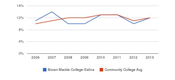 Brown Mackie College-Salina Black&nbsp(2006-2013)